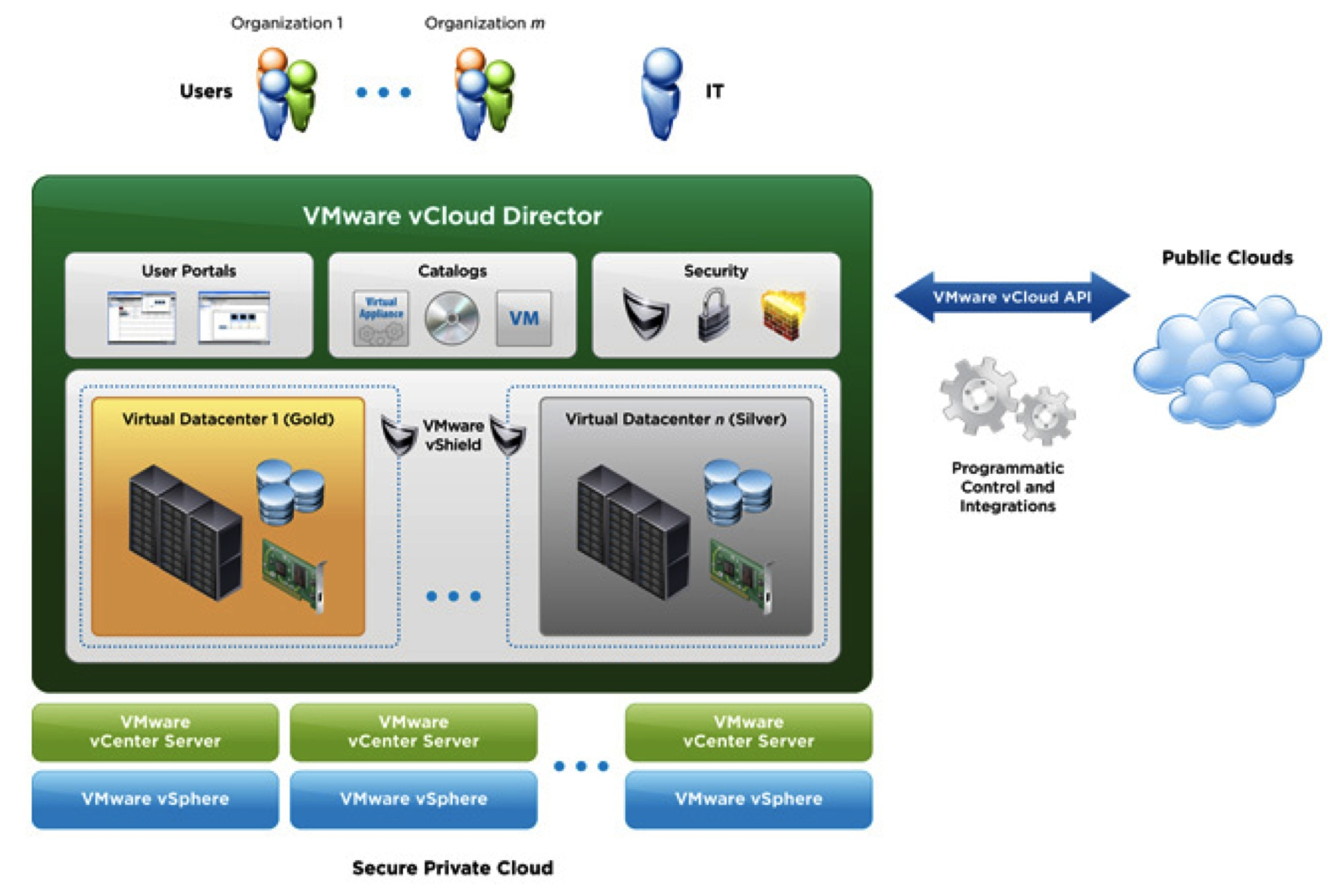 Capsule vCloud Director | ITOM Marketplace
